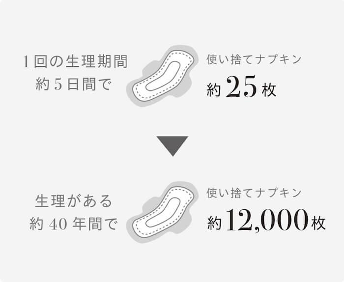 """「Bé-A """"ベア シグネチャー ショーツ""""」生理の回数・サステナブル"""
