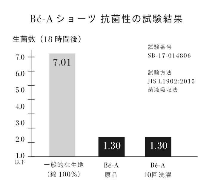 『ベア シグネチャー ショーツ』抗菌性