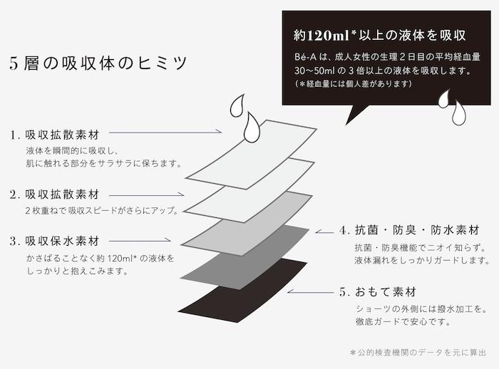 """「Bé-A """"ベア シグネチャー ショーツ""""」5層の吸収体"""