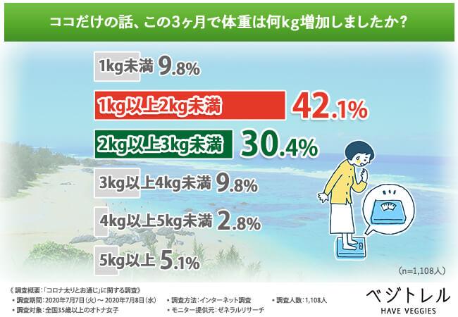 「ココだけの話、この3ヶ月で体重は何kg増加しましたか?」調査結果