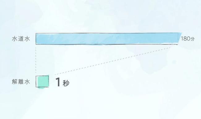 解離水と水の細胞内への浸透時間グラフ