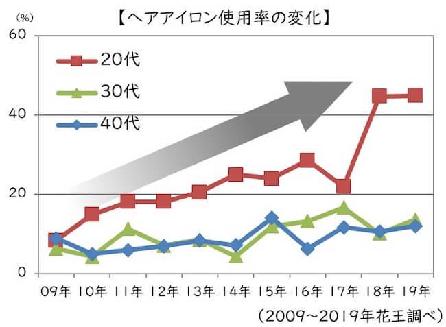 ヘアアイロンの使用率の上昇グラフ