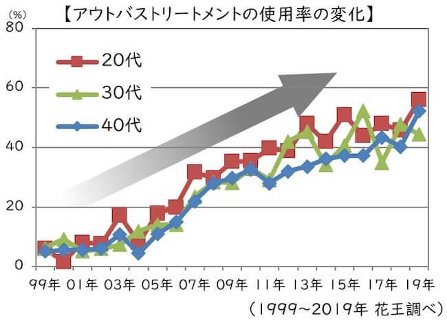 アウトバストリートメント使用率の増加グラフ