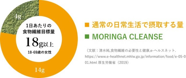 MORINGA CLEANSE商品特徴グラフ
