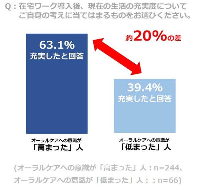在宅ワーク導入後、現在の生活の充実度に関するアンケート結果グラフ