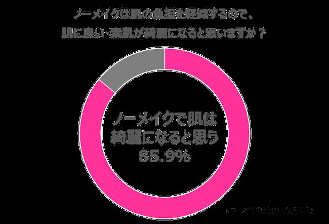 「ノーメイクは肌の負担を軽減するので、肌に良い・素肌が綺麗になると思うか」アンケート回答結果グラフ