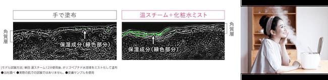 『スチーマー ナノケア EH-SA0B』浸透量