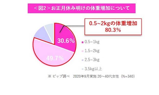 お正月休み明けの体重増加について・グラフ