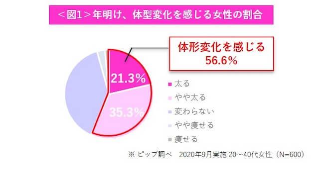 年明けに体型変化を感じる女性の割合グラフ