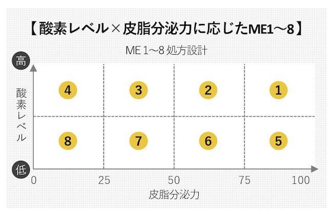 【ME】処方設計