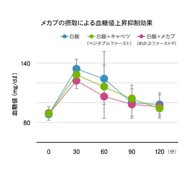 めかぶの摂取による血糖値上昇抑制効果グラフ