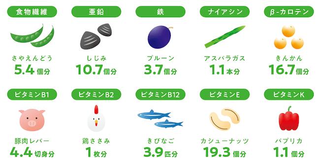 石垣島ユーグレナ10億個(約1000mg)に含まれる栄養素を他の食材にたとえる