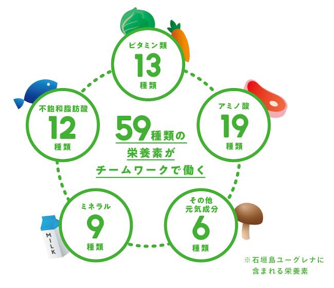 からだにユーグレナ 人間に大切な栄養素59種類がバランスよく含まれている